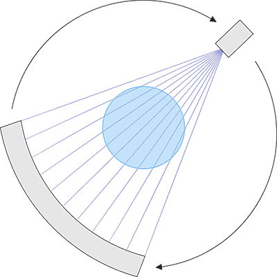 Conventional CT machines work by mounting a single x-ray source directly across from a detector on a fast-rotating circular gantry. The extremely fast rotation creates strong G forces, placing limits on imaging speeds.