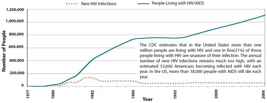 HIV Timeline